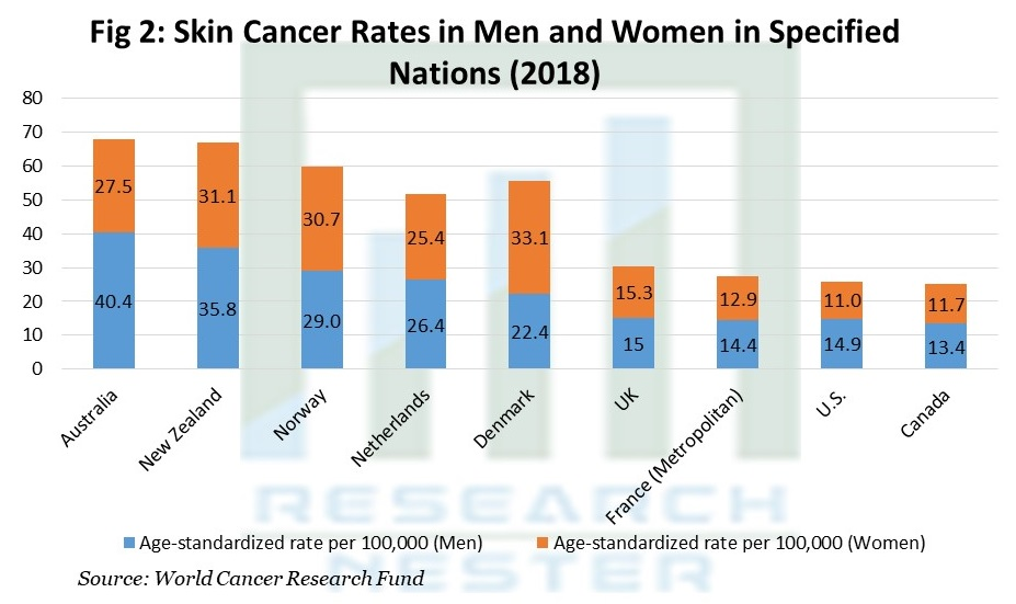 Skin Cancer Rates in Men and Women  in Specified Nations