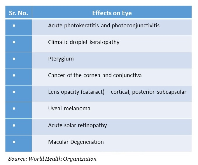 Summary of Possible Effects of Solar Ultraviolet Radiations on Human Health