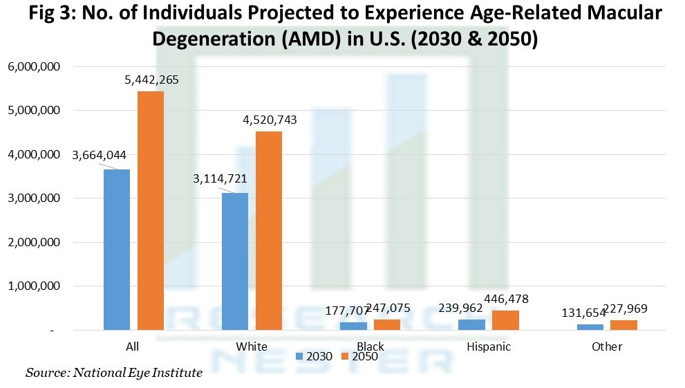 No. of Individuals Projected to Experience Age-Related Macular Degeneration