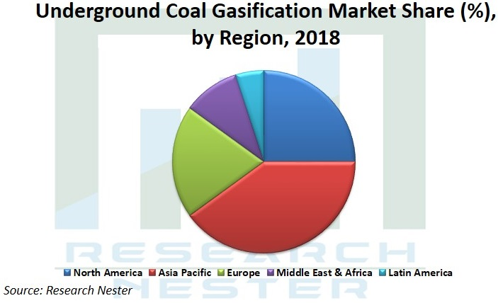 underground Coal Gasification market share Graph