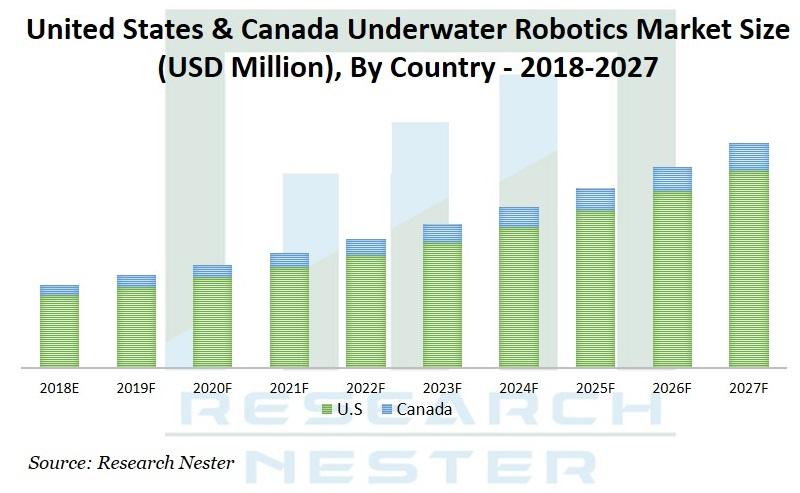 underwater robotics market Graph