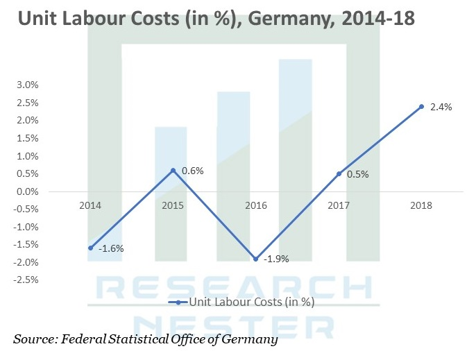 Unit Labour Costs Graph