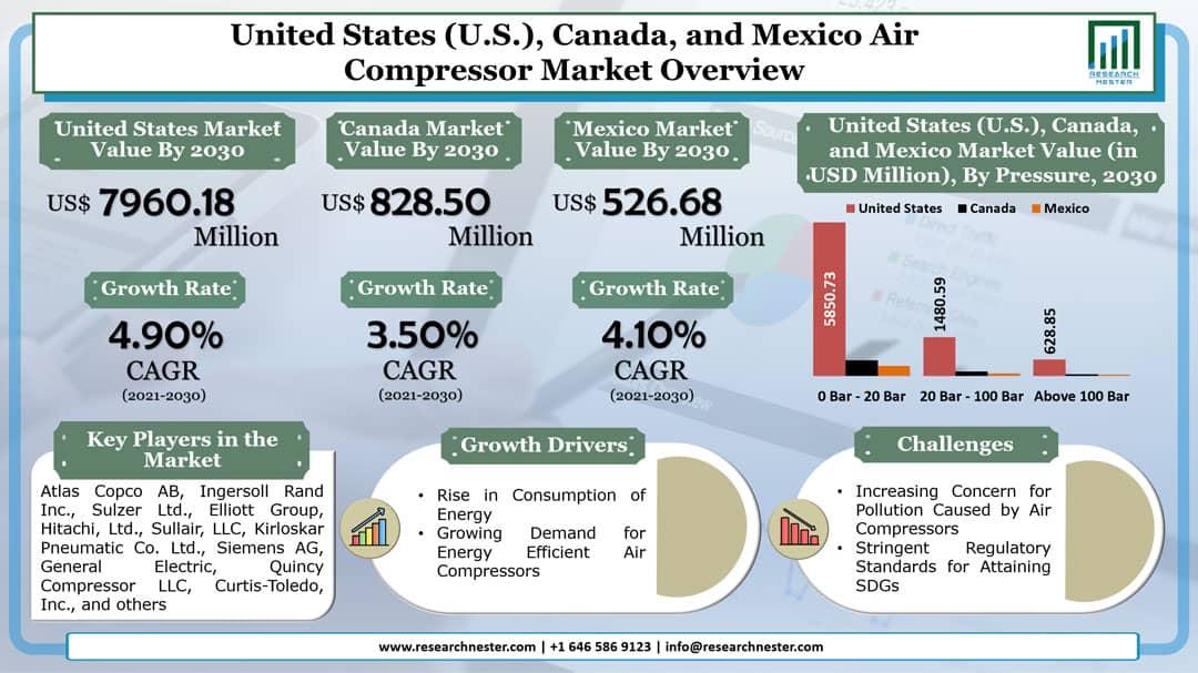 United States, Canada, and Mexico Air Compressor Market Graph