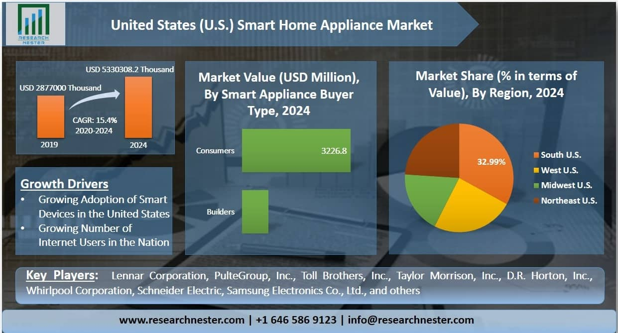 United States Smart Home Appliance Market Graph