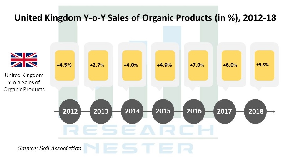 United Kingdom Y-o-Y Sales of Organic Products (in %), 2012-18