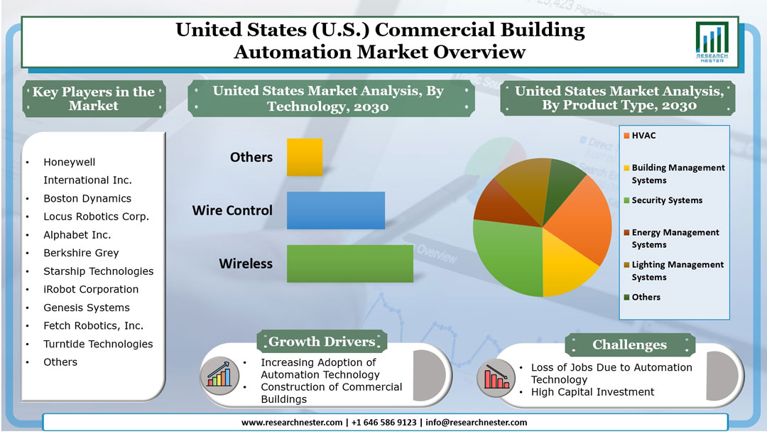 United States (U.S.) Commercial Building Automation Market Graph