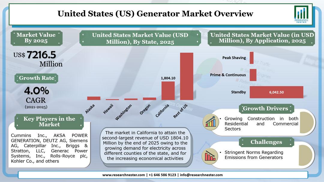 United States generator market Graph