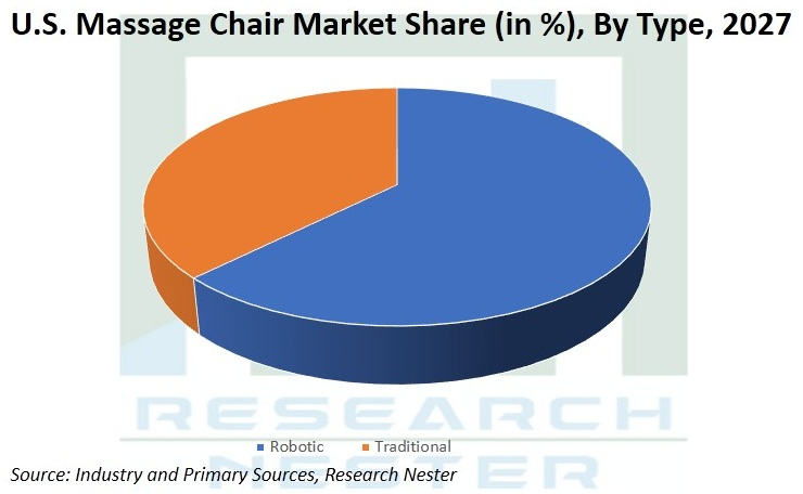 United-States-Massage-Chair-Market-Growth