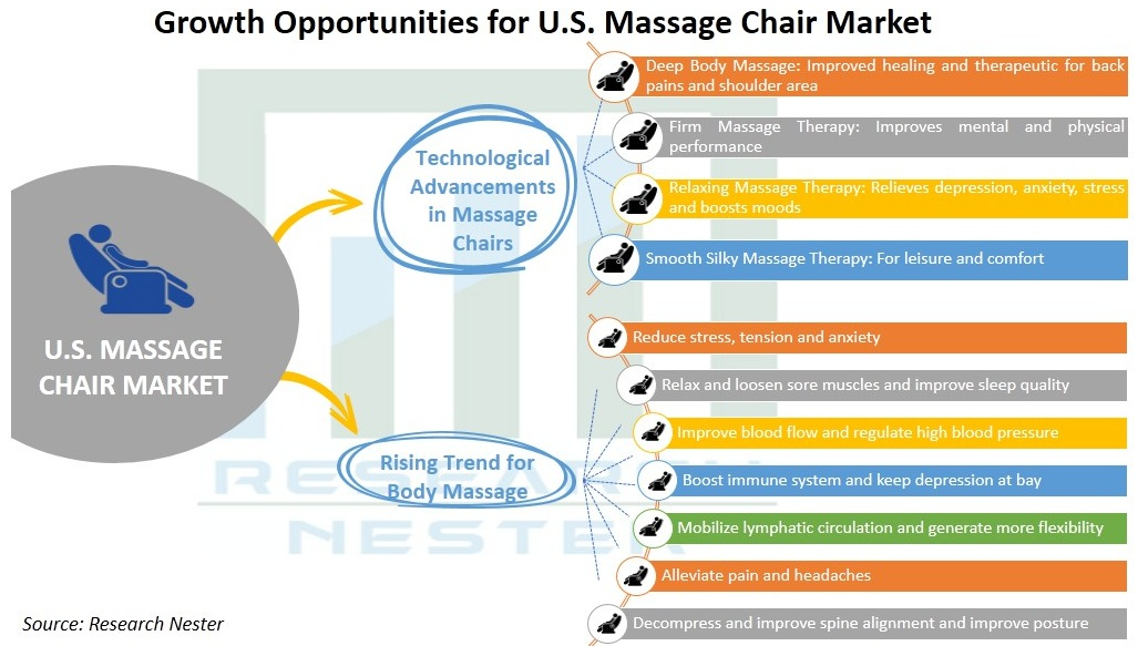United-States-Massage-Chair-Market