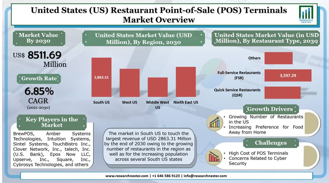 United States (US) Restaurant Point-of-Sale (POS) Terminals Market Graph