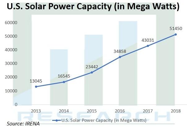United States (U.S.) Solar Outdoor LED Light Market Scope