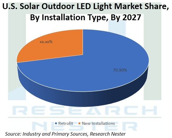 United States (U.S.) Solar Outdoor LED Light Market Trends