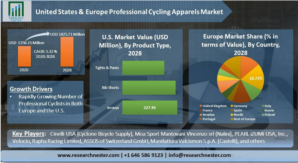 United-States-and-Europe-Professional-Cycling-Apparels-Market