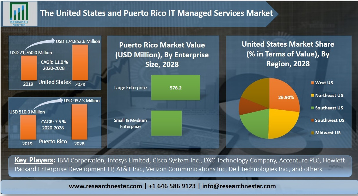 United States IT managed services market Graph