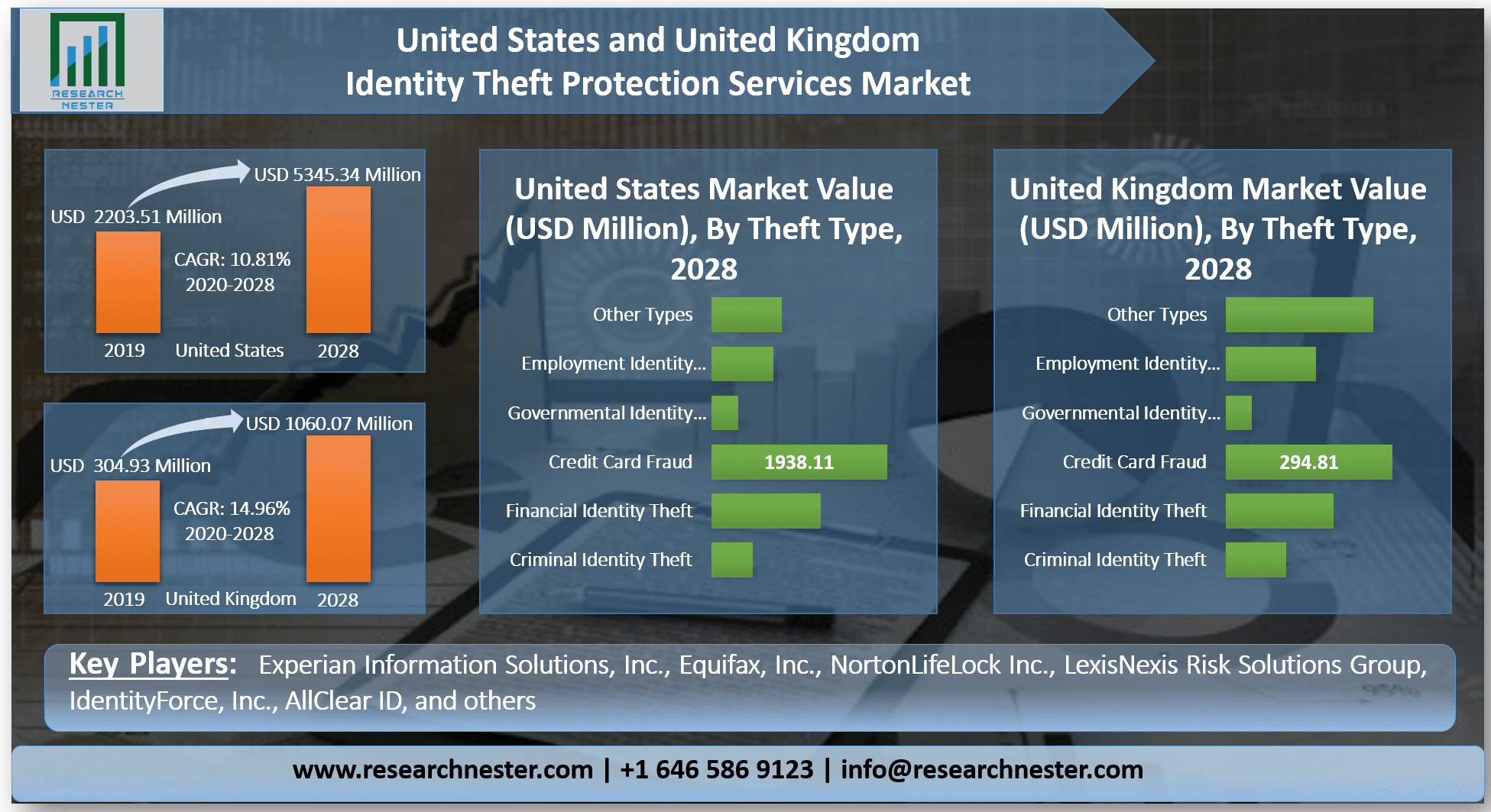 United-States-and-United-Kingdom-Identity-Theft-Protection-Services-Market