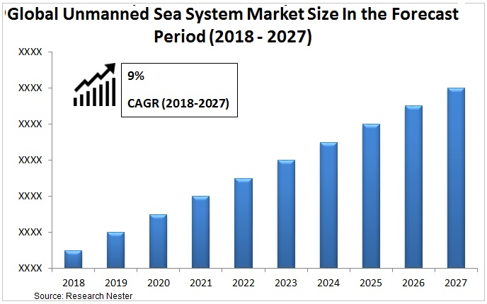 Unmanned Sea System Market size