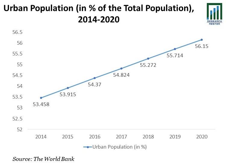 Urban Population Graph