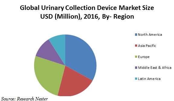 Urinary collection device market