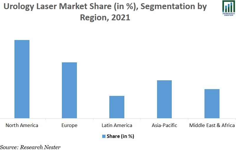Urology Laser Market