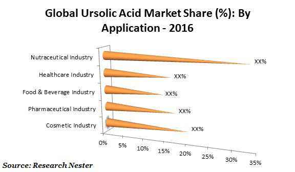 Ursolic Acid Market