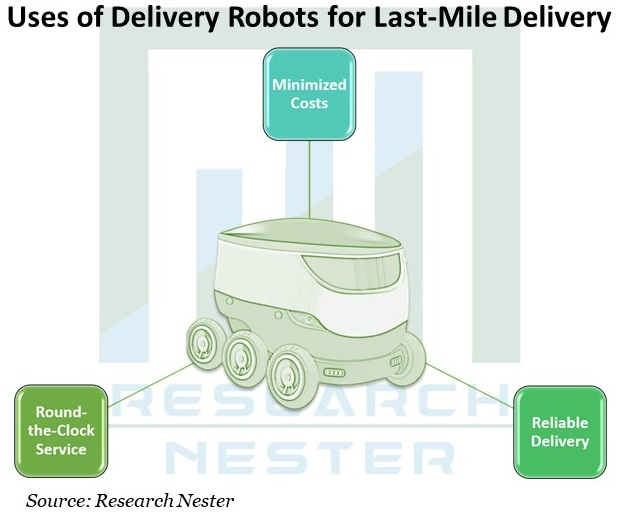 Uses-of-Delivery-Robots