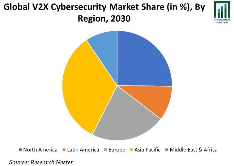 V2X Cybersecurity Market