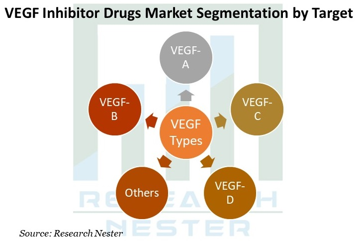 VEGF Inhibitor Drugs Market Graph