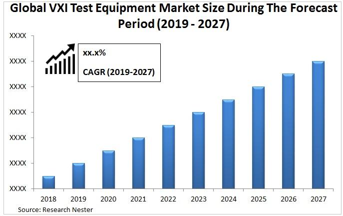 VXI Test equipment market size Graph