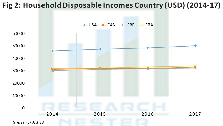 Household Disposable Incomes  Country