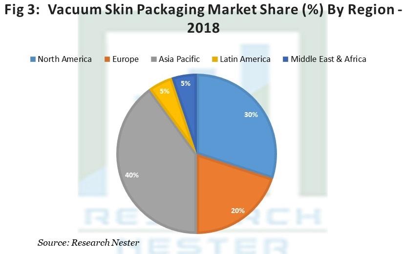 Vacuum Skin Packaging Market