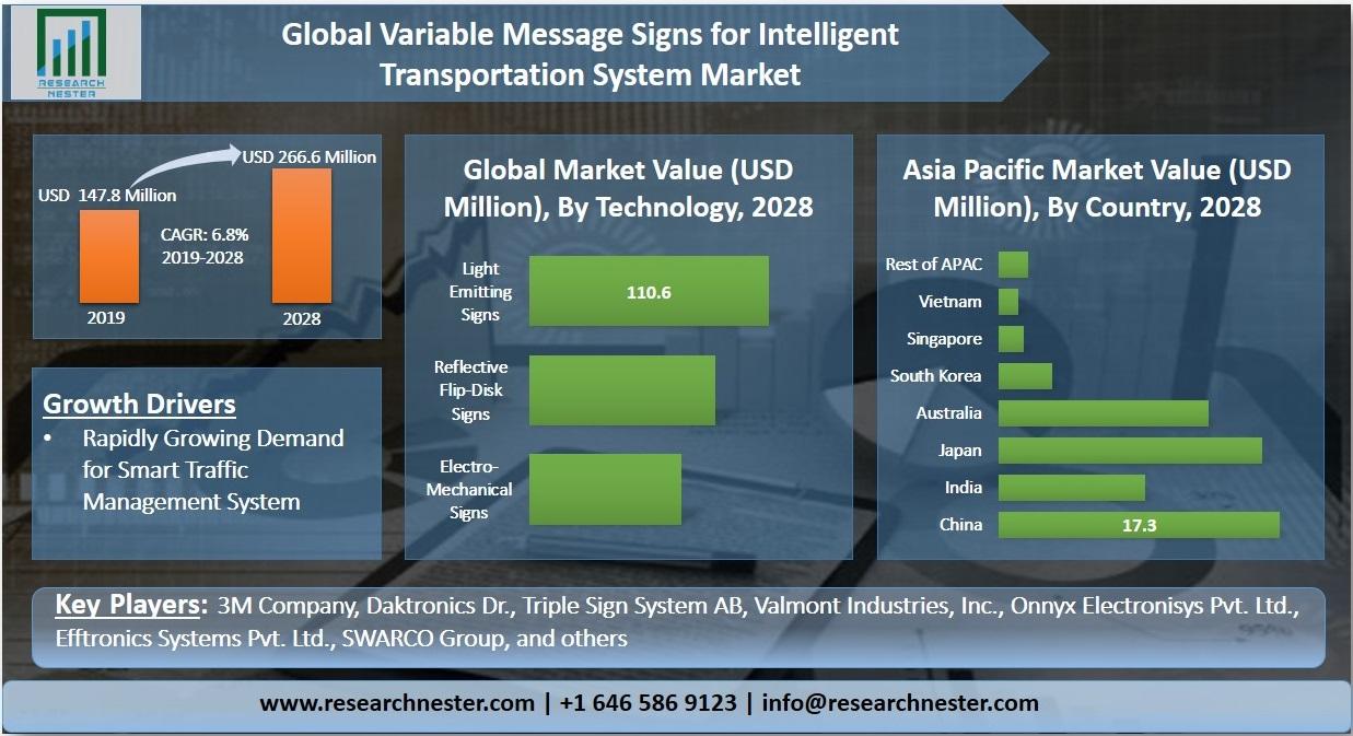 Variable Message Signs for Intelligent Transportation System Market Graph