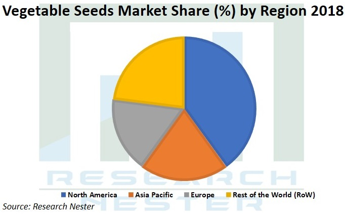 Vegetable Seeds market share Graph