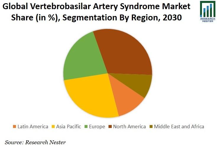 Vertebrobasilar Artery Syndrome Treatment Market Share Graph