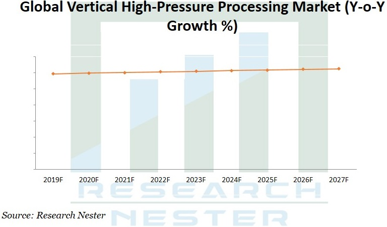vertical High Pressure Processing market Graph