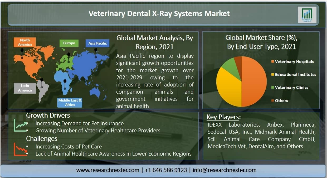 Veterinary Dental X-Ray Systems Market Graph
