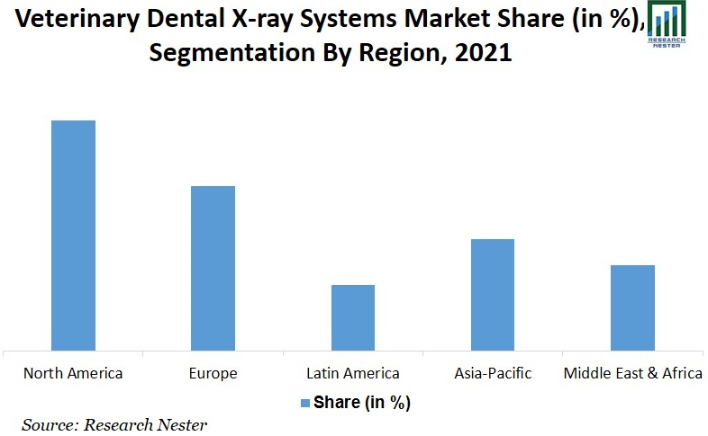 Veterinary Dental X-Ray Systems Market Share graph