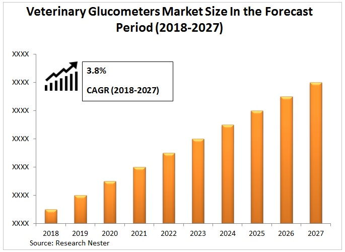 Veterinary Glucometers Market