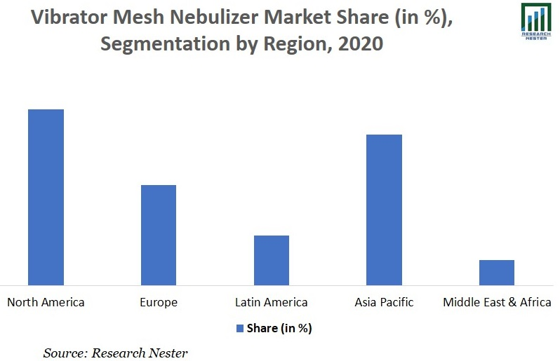 Vibrator Mesh Nebulizer Market Share Image