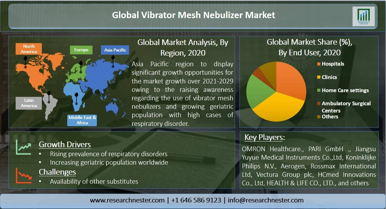 Vibrator Mesh Nebulizer Market Graph