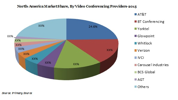 Enterprise Video Conferencing Market Demand, growth, Revenue, Oportunity