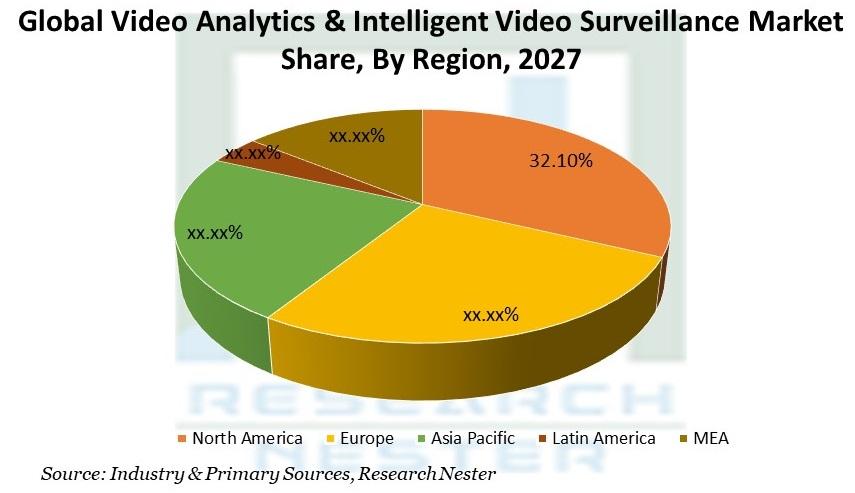 Video Analytics & Intelligent Video Surveillance Market Share