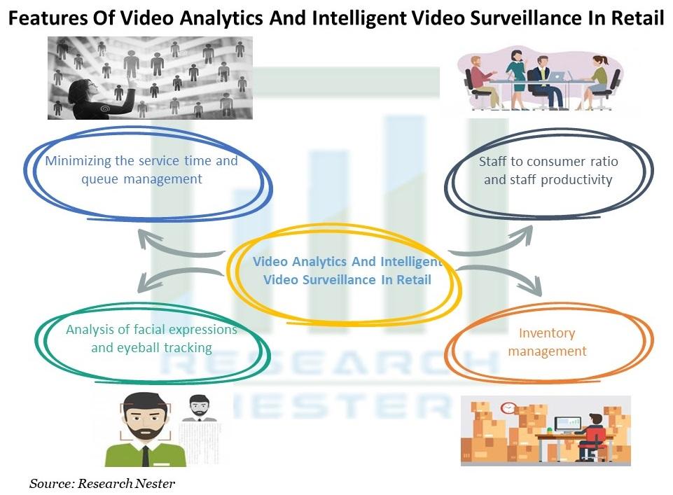 Video Analytics And Intelligent Video Surveillance In Retail