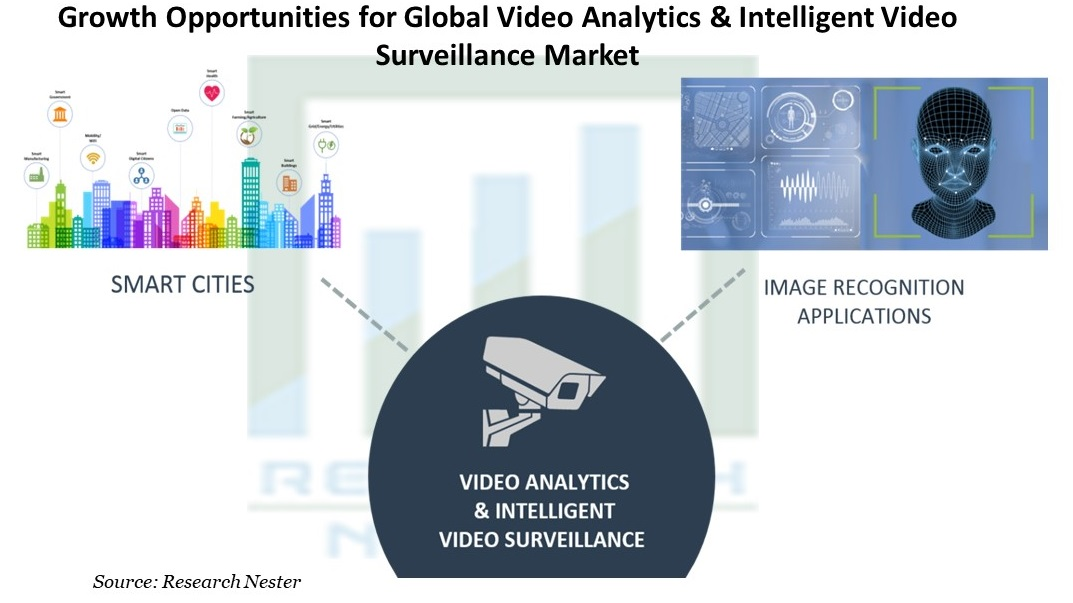 Growth Opportunities for Global Video Analytics & Intelligent Video Surveillance Market