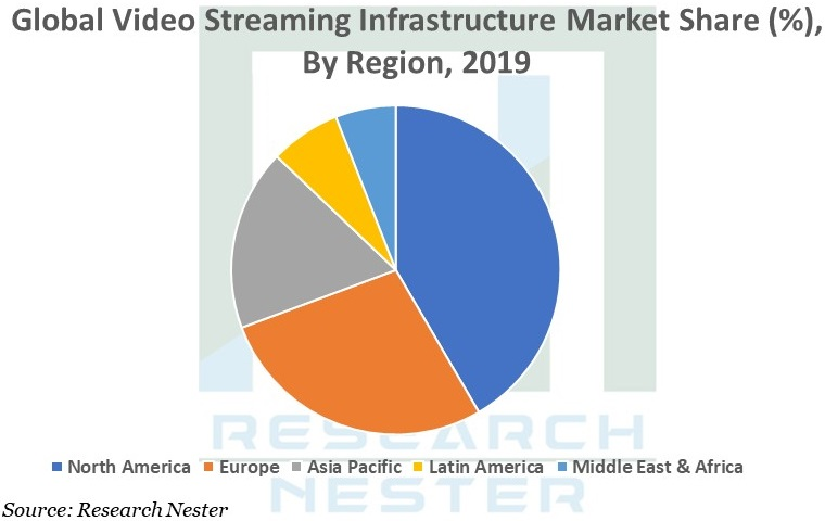 video streaming Infrastructure Graph