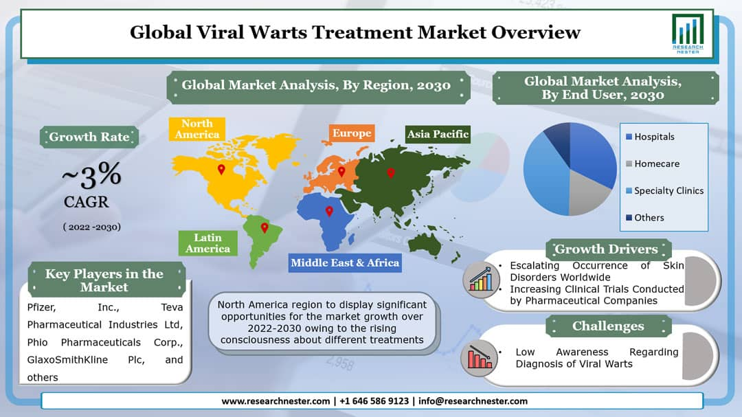 Viral Warts Treatment Market Graph