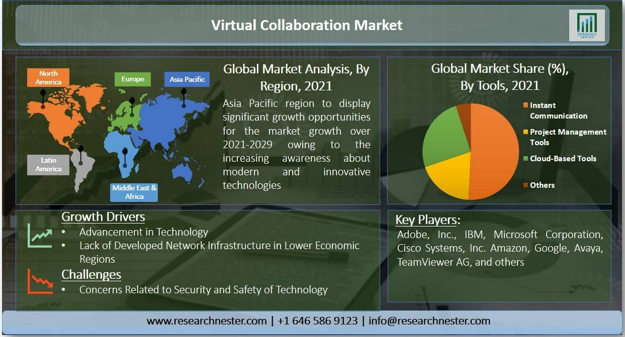 Virtual Collaboration Market Graph