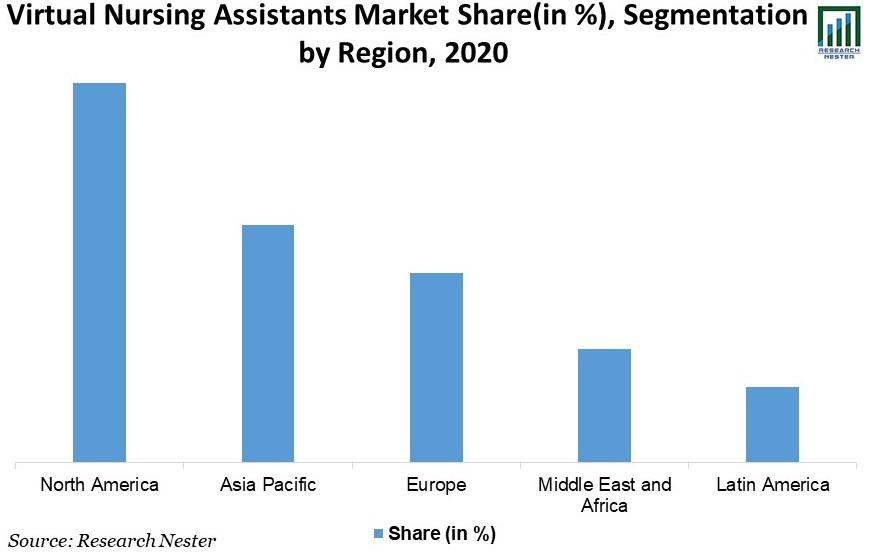 Virtual-Nursing-Assistants-Market-Share