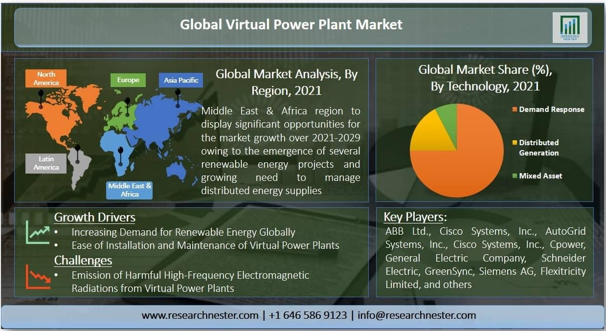 Virtual Power Plant Market Graph