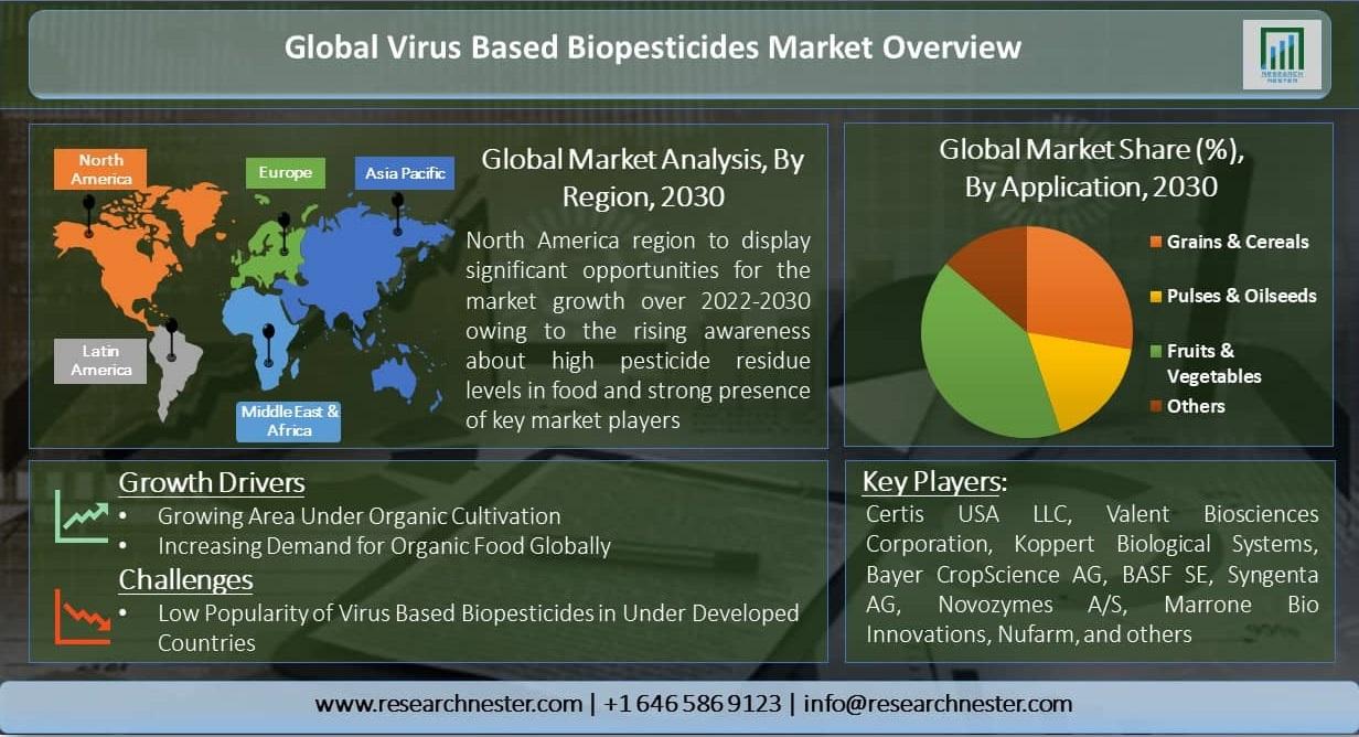 Virus-Based-Biopesticides-Market