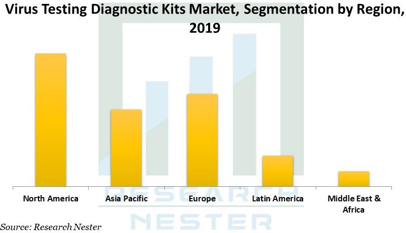 Virus Testing Diagnostic Kits Market Graph